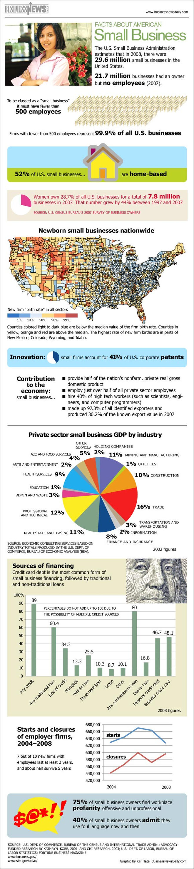 Not a Real Business - Small business facts