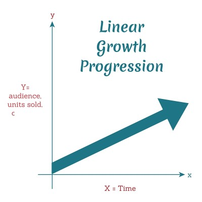 Linear Growth (How Makers Scale)